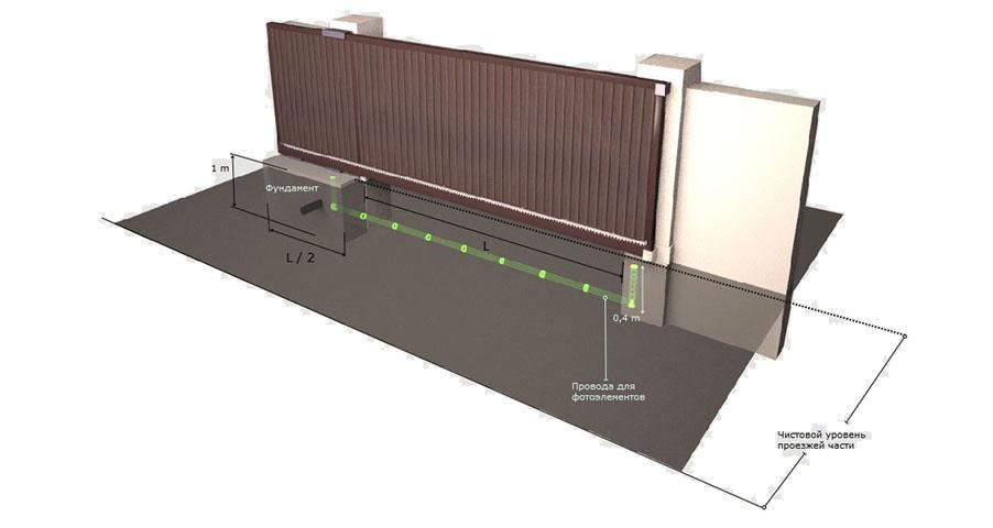 Схема бетонирования въездных откатных ворот